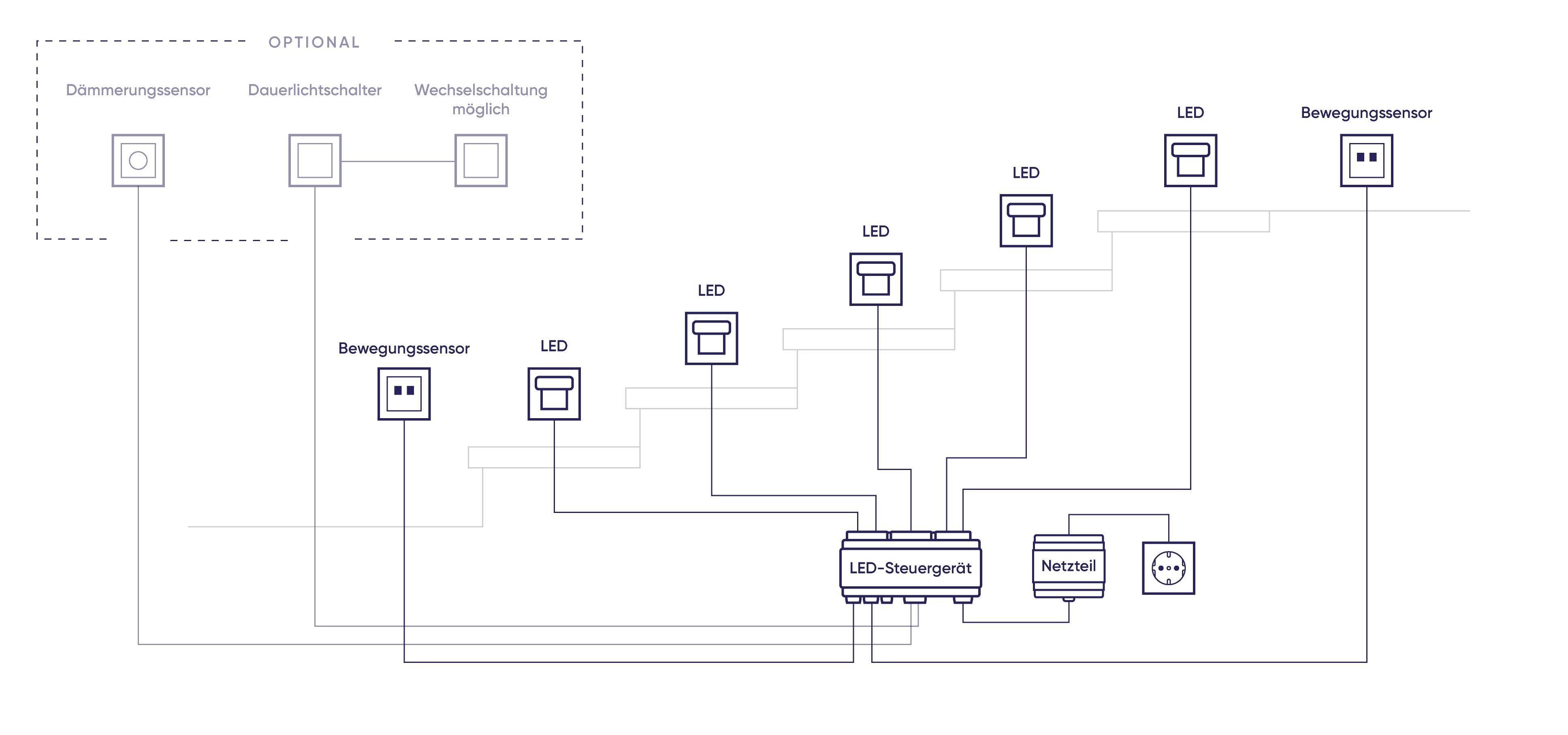 Anschluss des SEQUA LED-Steuergeräts