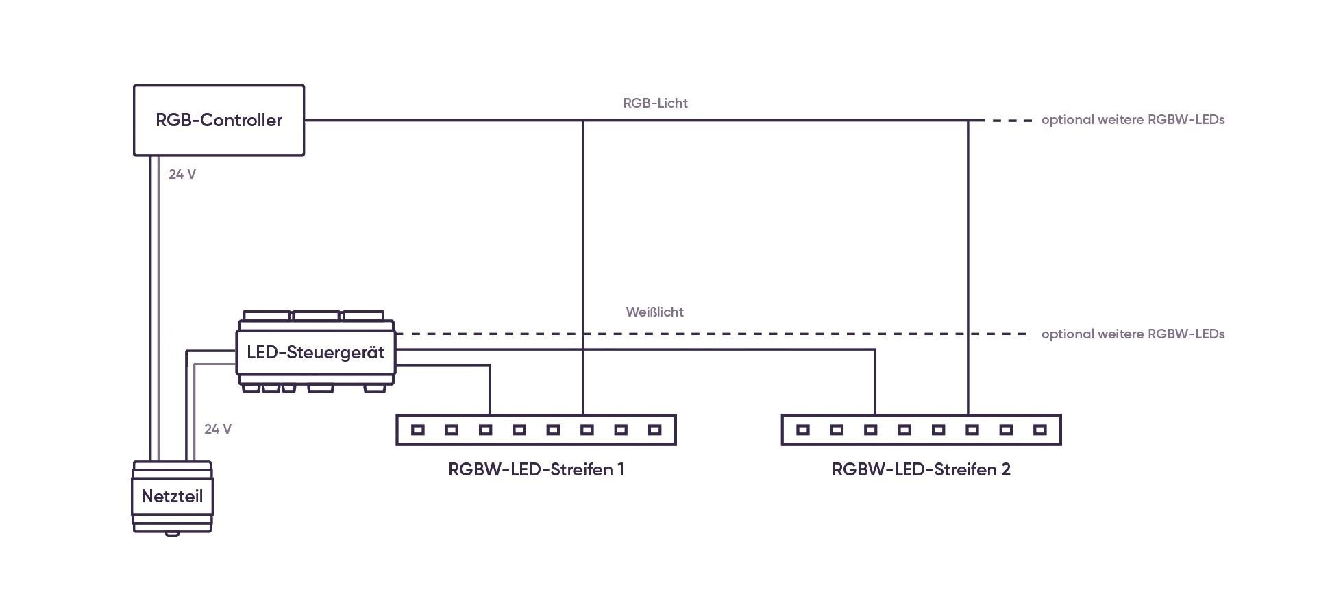 RGBW-Anschlussdiagramm